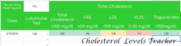 Cholestrol Levels Tracker